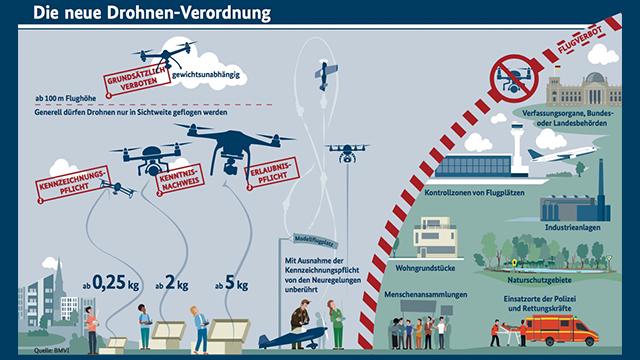 Drohnen Gesetzesänderung