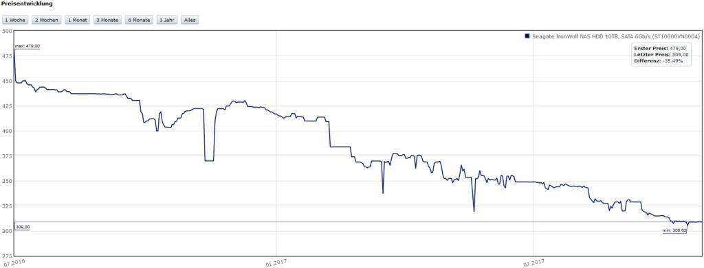 Preisentwicklung Seagate IronWolf