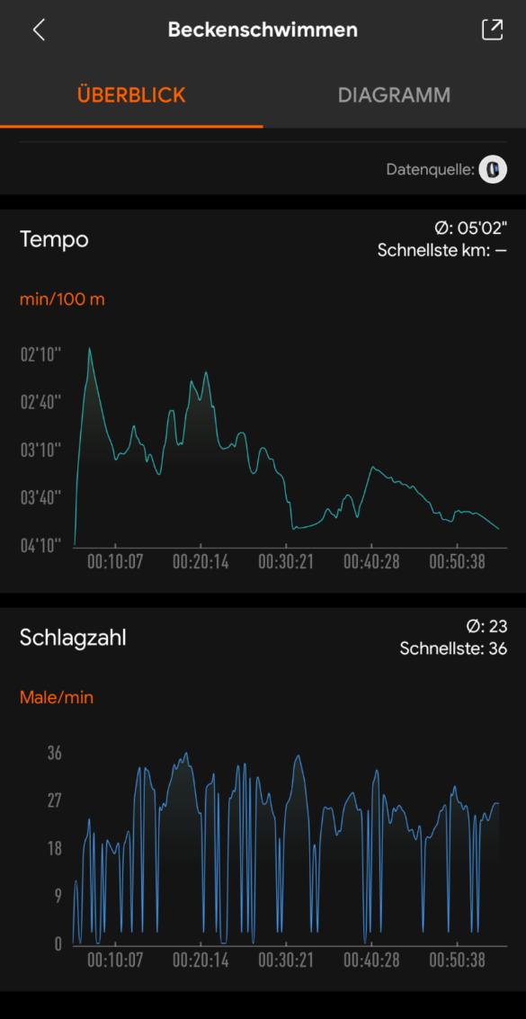Bunt = Besser? Das Xiaomi Mi Band 4 im Test